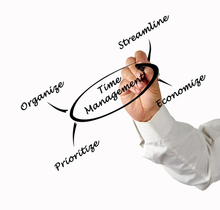 streamlining: Time management