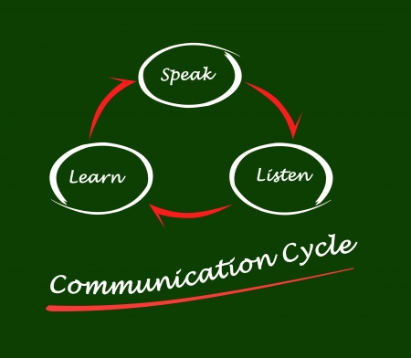 Communication cycle Stock Photo - 21057834