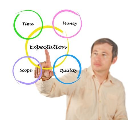financial management: Diagram of financial success Stock Photo