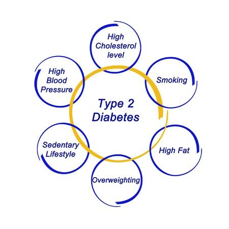 sedentario: La diabetes tipo 2