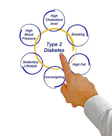 sedentary: La diabetes tipo 2