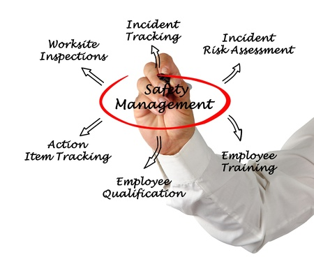 qualifications: Safety management