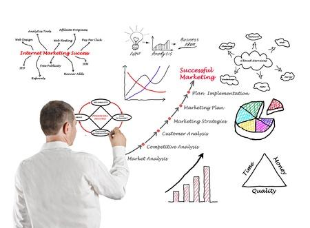 Diagram of marketing photo
