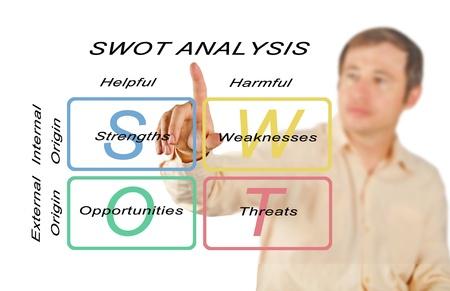 swot analysis: An�lisis FODA