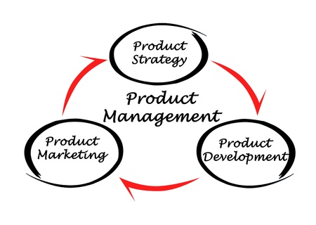 outbound: Product management