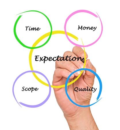Presentation of expectation diagram