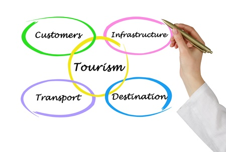 Diagram of commercial tourism photo