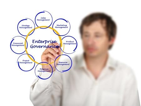 governance: Enterprise Governance Stockfoto