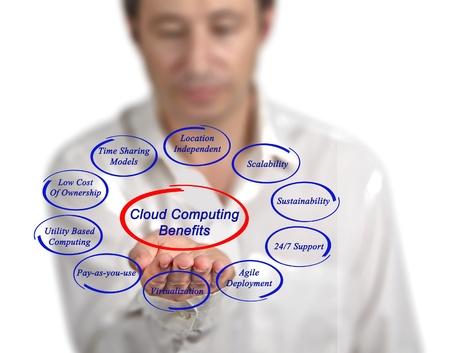 deployment: Cloud computing benefits