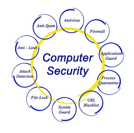 Computer security photo