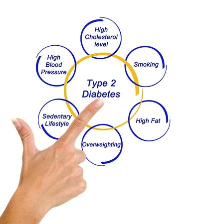 diabetes: La diabetes tipo 2