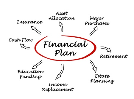 financial assets: Financial Plan
