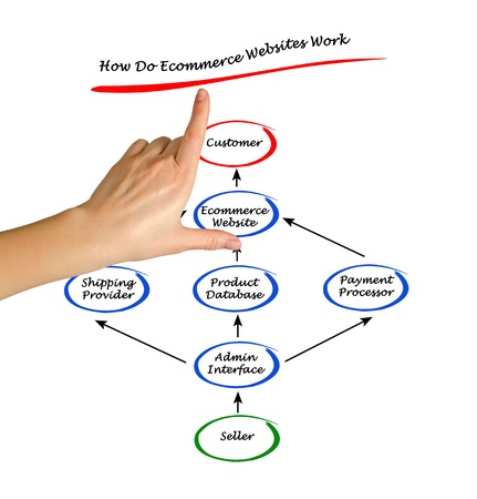 How Do Ecommerce Websites Work photo