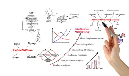 project management: Diagram of marketing