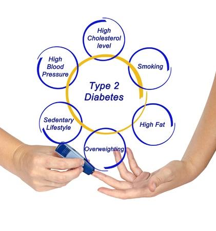 blood sugar level: Type 2 diabetes
