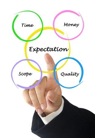 expectation: Presentation of expectation diagram