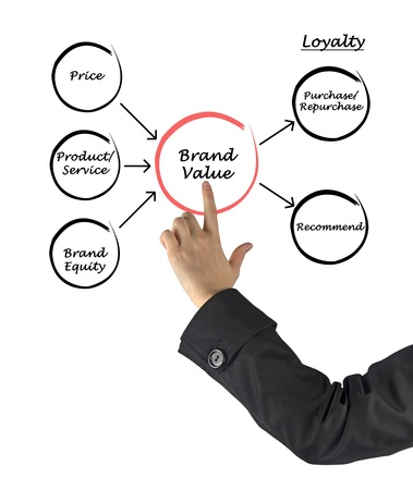 Brand value Stock Photo - 21346195