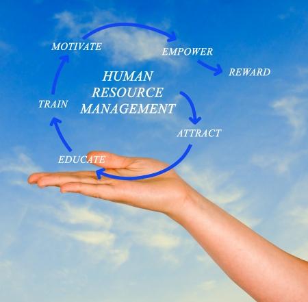 rewarding: human resource management