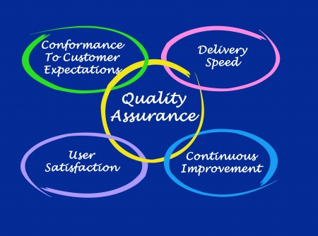 conformance: Quality assurance Stock Photo