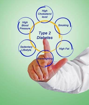 Type 2 diabetes photo