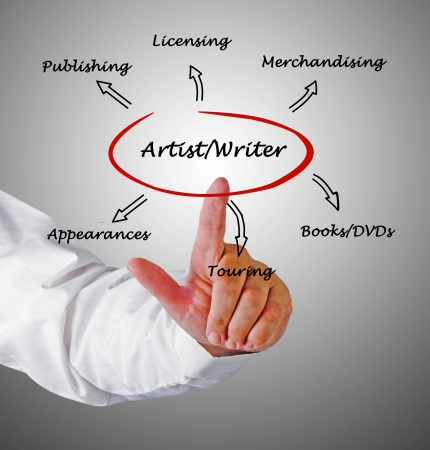 licensing: Income sources for artists and writers