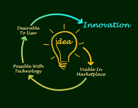 viable: Diagram of innovation