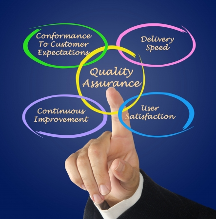 Quality assurance Stock Photo