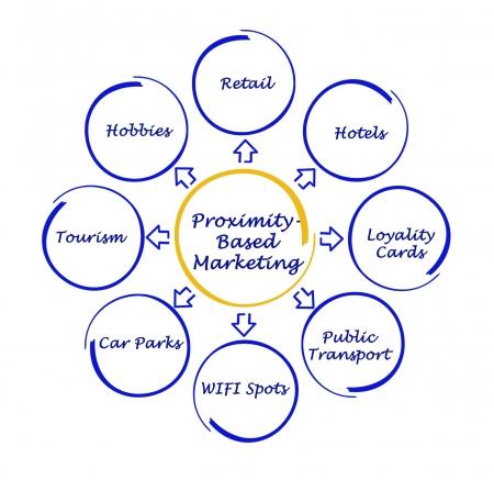 proximity: Proximity-Based Marketing Stock Photo