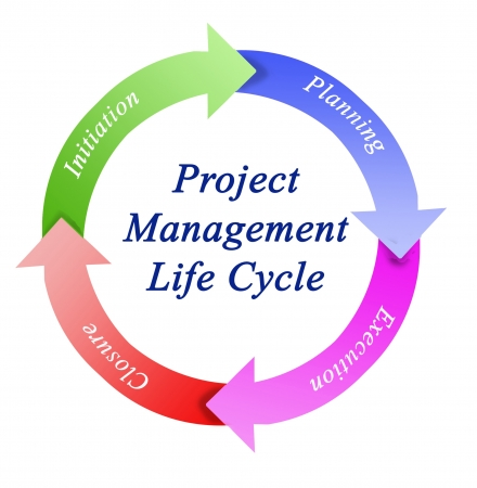 initiation: project management