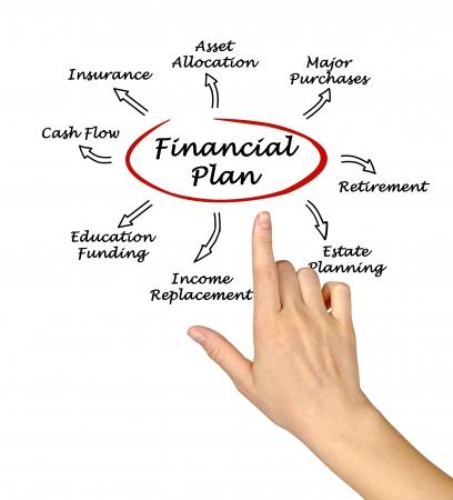 planowanie: Plan Finansowy Zdjęcie Seryjne