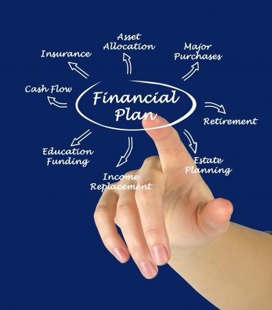 Financial plan photo