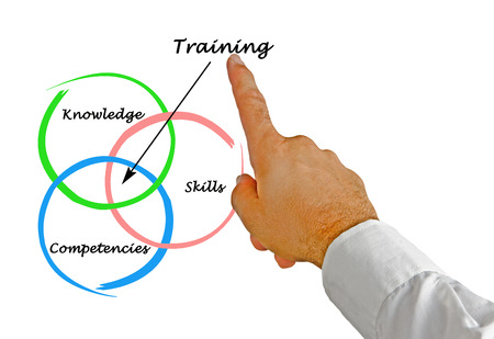 competency: Training