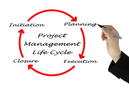 project manager: project management life cycle   Stock Photo
