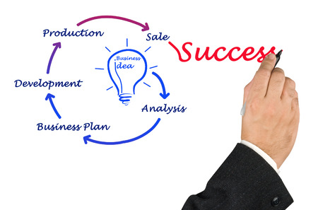 From business idea to sucess Stock Photo - 22255349