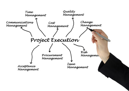 project execution photo