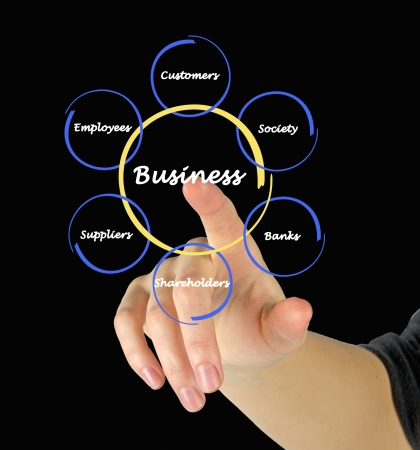 stakeholders: Diagram of relationship of business with stakeholders