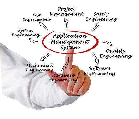Application Management System photo