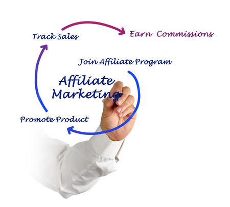 Affiliate marketing photo