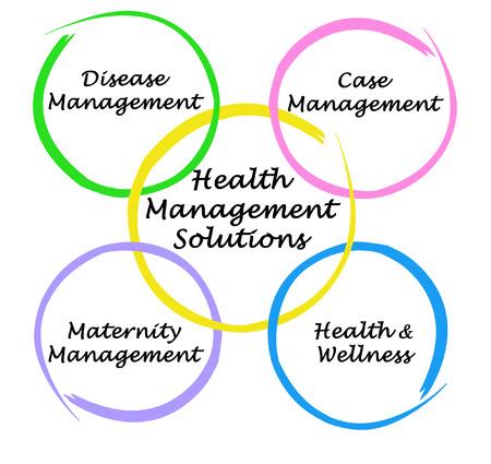 hmo: Soluzione di gestione Salute