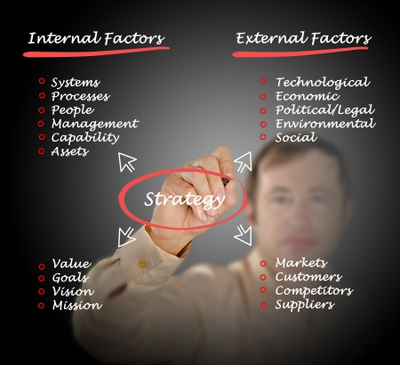 Diagram of strategy photo