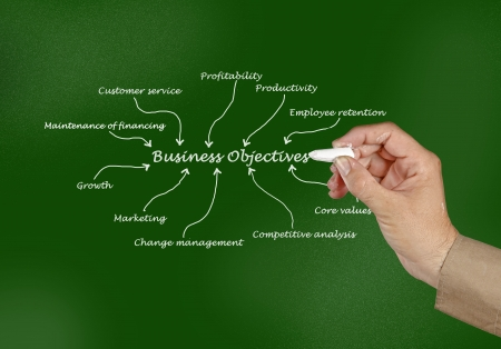 Business objective photo
