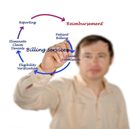 ELIGIBILITY: Billing service