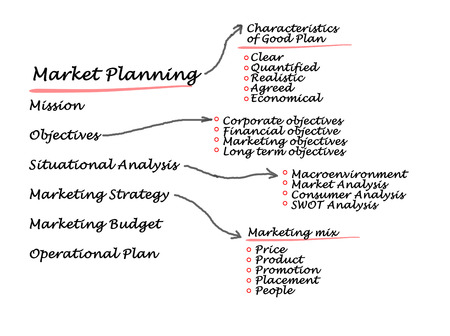 situational: Market planning