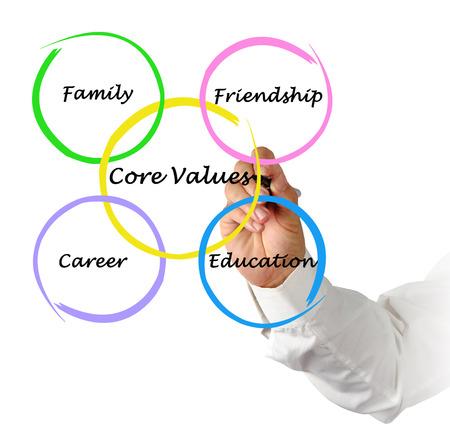 nucleo: Los valores fundamentales