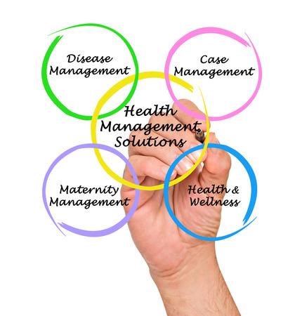 gesundheitsmanagement: Health-Management-L�sung Lizenzfreie Bilder