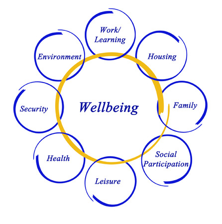 Wellbeing photo