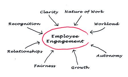 employee training: employee engagement