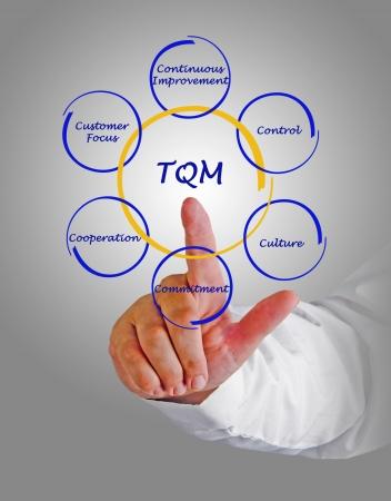 cs: 6 Cs of TQM Stock Photo