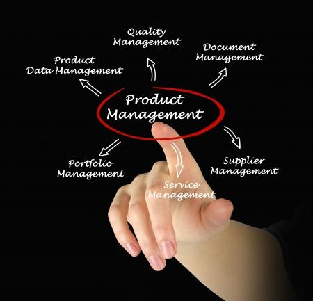 Product Management photo