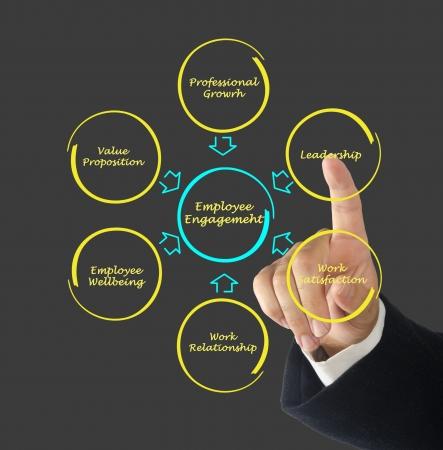 wartości: zaangażowanie pracowników